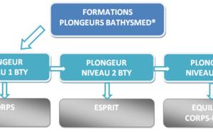 Formation plongeur Bathysmed®